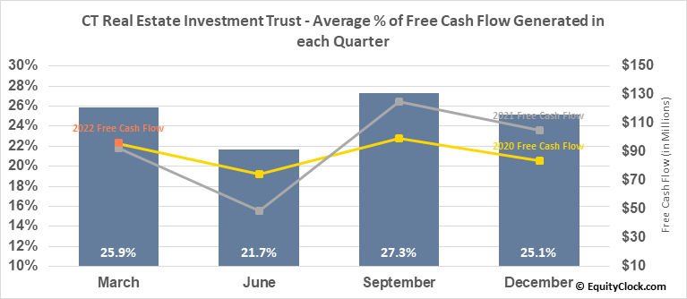 CT Real Estate Investment Trust (TSE:CRT/UN.TO) Free Cash Flow Seasonality
