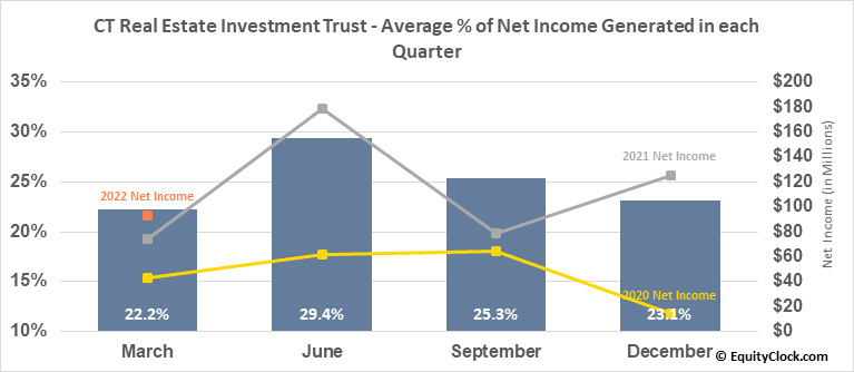 CT Real Estate Investment Trust (TSE:CRT/UN.TO) Net Income Seasonality