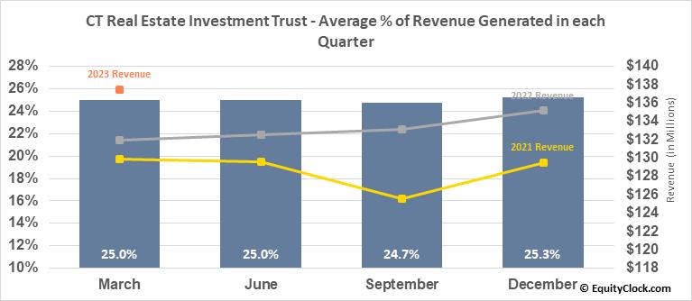 CT Real Estate Investment Trust (TSE:CRT/UN.TO) Revenue Seasonality