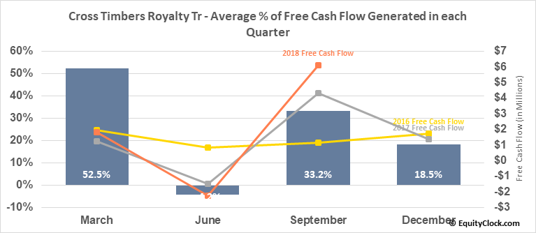 Cross Timbers Royalty Tr (NYSE:CRT) Free Cash Flow Seasonality