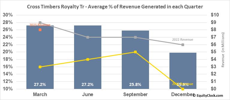 Cross Timbers Royalty Tr (NYSE:CRT) Revenue Seasonality