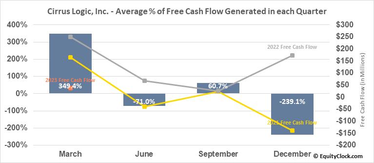 Cirrus Logic, Inc. (NASD:CRUS) Free Cash Flow Seasonality