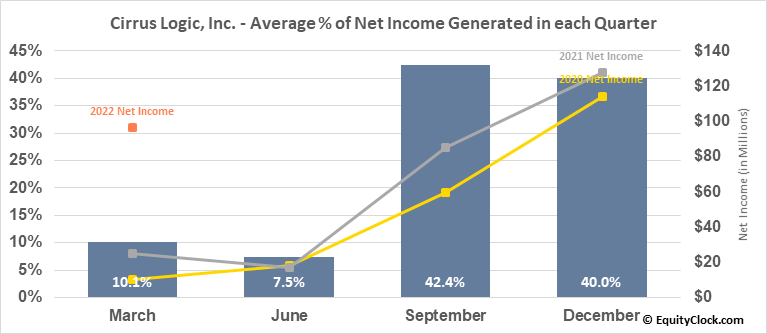 Cirrus Logic, Inc. (NASD:CRUS) Net Income Seasonality