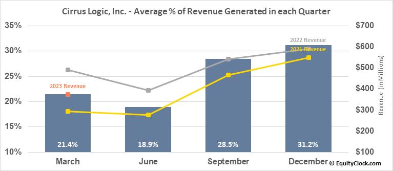 Cirrus Logic, Inc. (NASD:CRUS) Revenue Seasonality