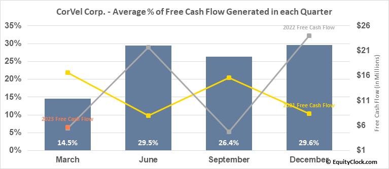 CorVel Corp. (NASD:CRVL) Free Cash Flow Seasonality