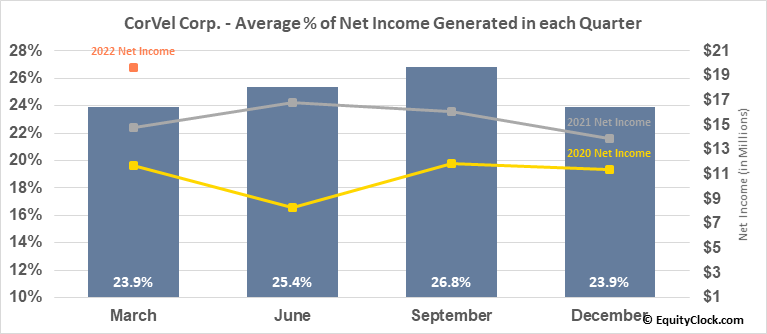 CorVel Corp. (NASD:CRVL) Net Income Seasonality