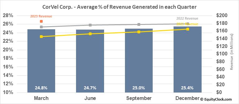 CorVel Corp. (NASD:CRVL) Revenue Seasonality
