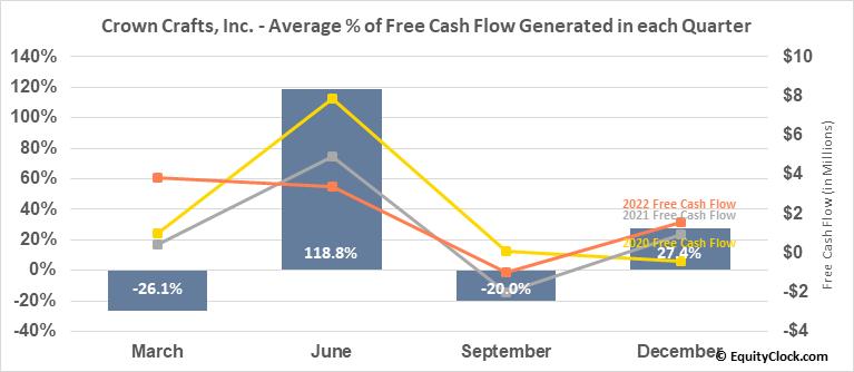 Crown Crafts, Inc. (NASD:CRWS) Free Cash Flow Seasonality