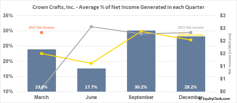 Crown Crafts, Inc. (NASD:CRWS) Net Income Seasonality