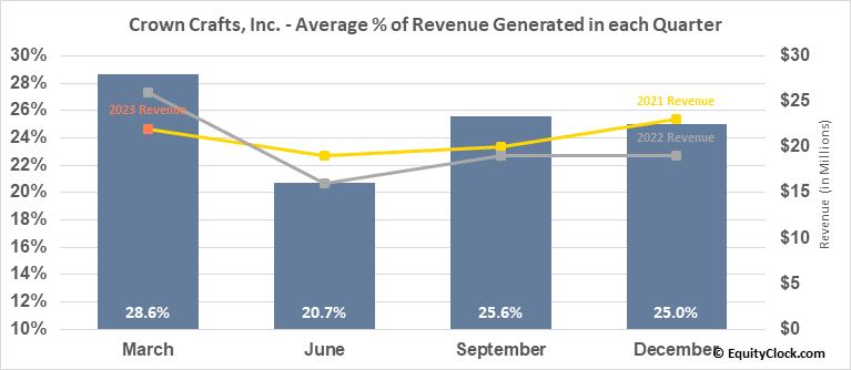Crown Crafts, Inc. (NASD:CRWS) Revenue Seasonality