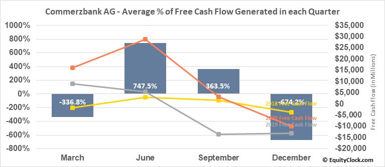 Commerzbank AG (OTCMKT:CRZBY) Free Cash Flow Seasonality