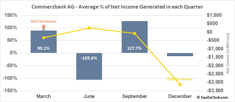 Commerzbank AG (OTCMKT:CRZBY) Net Income Seasonality