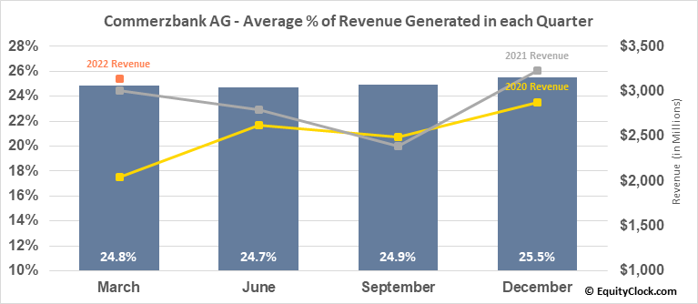 Commerzbank AG (OTCMKT:CRZBY) Revenue Seasonality