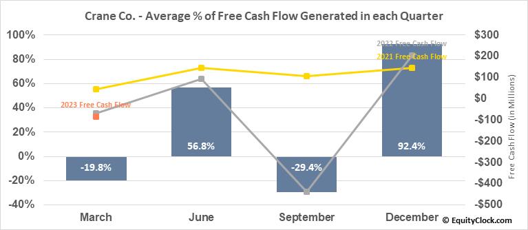 Crane Co. (NYSE:CR) Free Cash Flow Seasonality
