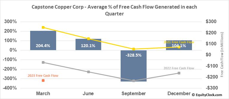 Capstone Mining Corp. (TSE:CS.TO) Free Cash Flow Seasonality