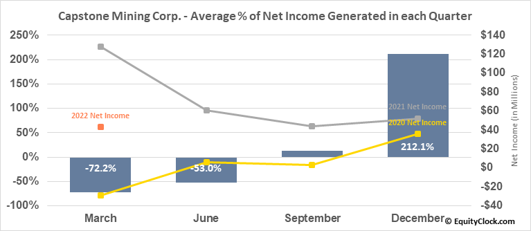 Capstone Mining Corp. (TSE:CS.TO) Net Income Seasonality