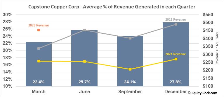 Capstone Mining Corp. (TSE:CS.TO) Revenue Seasonality