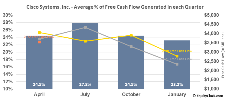 Cisco Systems, Inc. (NASD:CSCO) Free Cash Flow Seasonality
