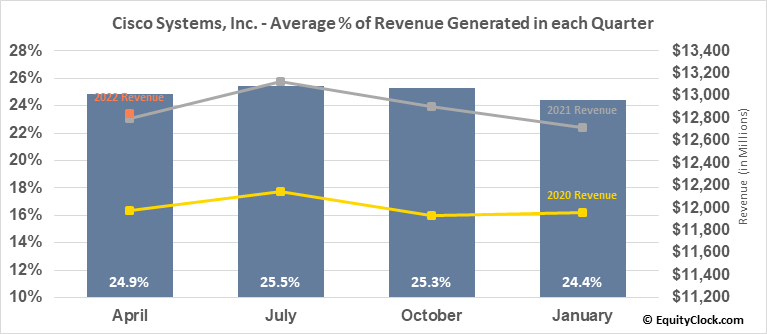 Cisco Systems, Inc. (NASD:CSCO) Revenue Seasonality