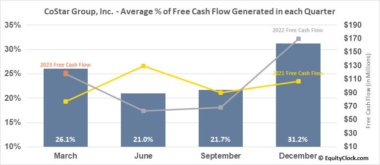 CoStar Group, Inc. (NASD:CSGP) Free Cash Flow Seasonality