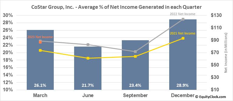 CoStar Group, Inc. (NASD:CSGP) Net Income Seasonality