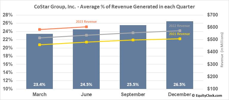 CoStar Group, Inc. (NASD:CSGP) Revenue Seasonality
