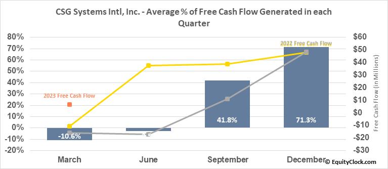 CSG Systems Intl, Inc. (NASD:CSGS) Free Cash Flow Seasonality