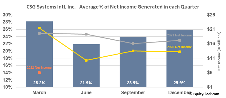 CSG Systems Intl, Inc. (NASD:CSGS) Net Income Seasonality