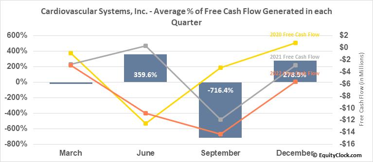 Cardiovascular Systems, Inc. (NASD:CSII) Free Cash Flow Seasonality