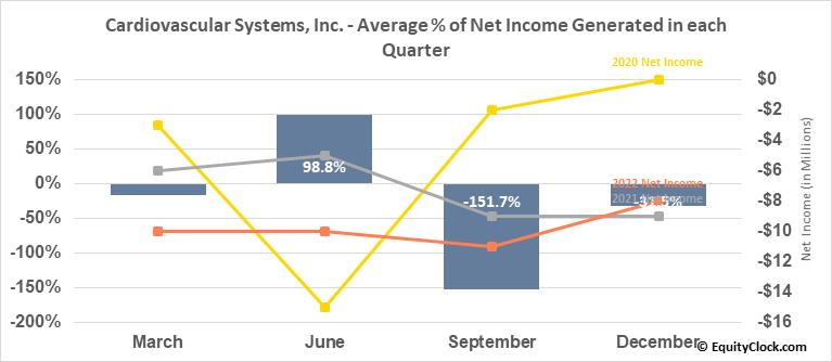 Cardiovascular Systems, Inc. (NASD:CSII) Net Income Seasonality