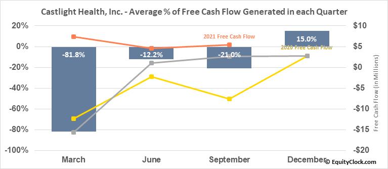 Castlight Health, Inc. (NYSE:CSLT) Free Cash Flow Seasonality