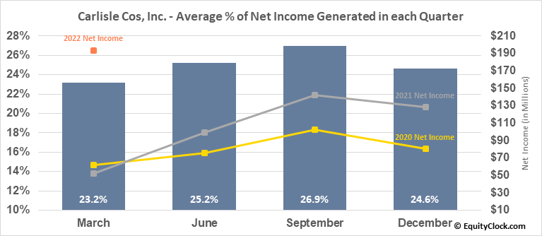 Carlisle Cos, Inc. (NYSE:CSL) Net Income Seasonality
