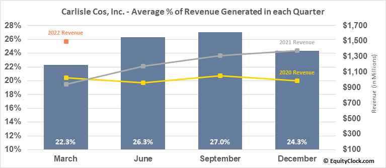 Carlisle Cos, Inc. (NYSE:CSL) Revenue Seasonality