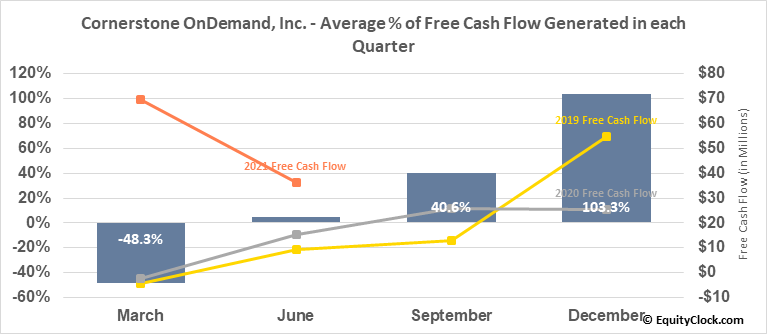 Cornerstone OnDemand, Inc. (NASD:CSOD) Free Cash Flow Seasonality