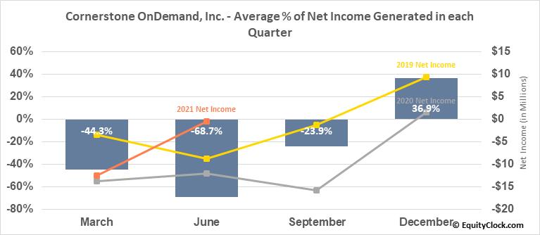 Cornerstone OnDemand, Inc. (NASD:CSOD) Net Income Seasonality