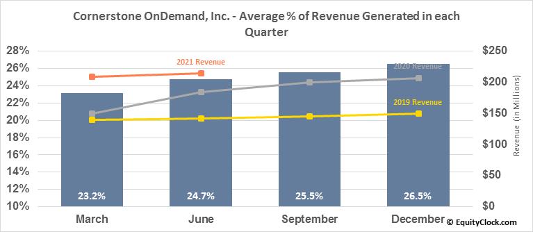 Cornerstone OnDemand, Inc. (NASD:CSOD) Revenue Seasonality