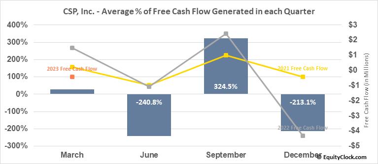 CSP, Inc. (NASD:CSPI) Free Cash Flow Seasonality