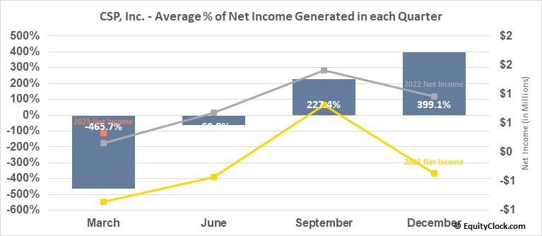 CSP, Inc. (NASD:CSPI) Net Income Seasonality