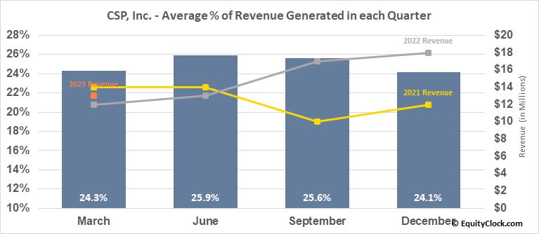 CSP, Inc. (NASD:CSPI) Revenue Seasonality