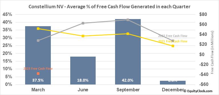 Constellium NV (NYSE:CSTM) Free Cash Flow Seasonality