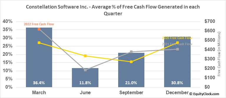 Constellation Software Inc. (TSE:CSU.TO) Free Cash Flow Seasonality