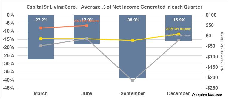Capital Sr Living Corp. (NYSE:CSU) Net Income Seasonality