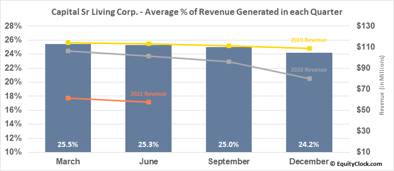 Capital Sr Living Corp. (NYSE:CSU) Revenue Seasonality