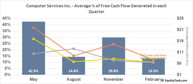 Computer Services Inc. (OTCMKT:CSVI) Free Cash Flow Seasonality
