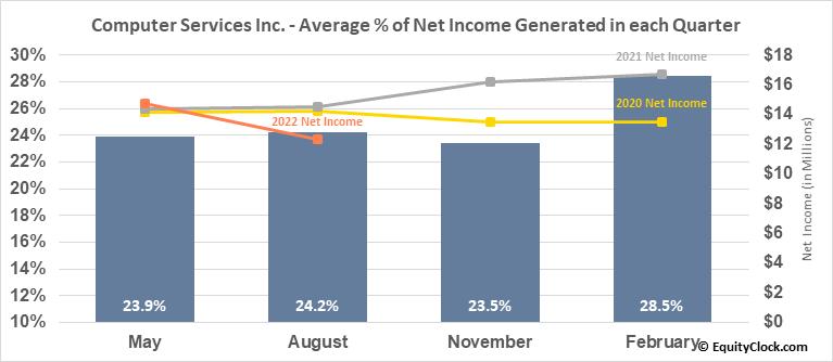 Computer Services Inc. (OTCMKT:CSVI) Net Income Seasonality