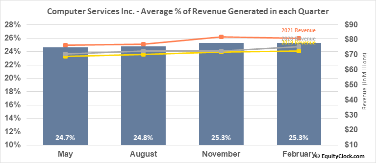 Computer Services Inc. (OTCMKT:CSVI) Revenue Seasonality