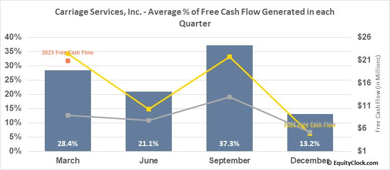 Carriage Services, Inc. (NYSE:CSV) Free Cash Flow Seasonality