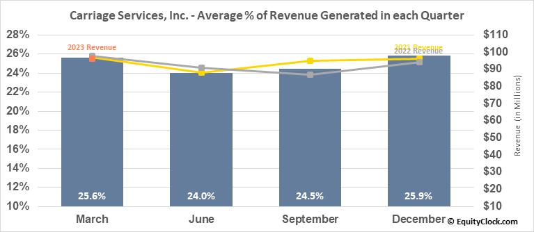Carriage Services, Inc. (NYSE:CSV) Revenue Seasonality