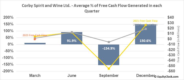 Corby Spirit and Wine Ltd. (TSE:CSW/A.TO) Free Cash Flow Seasonality