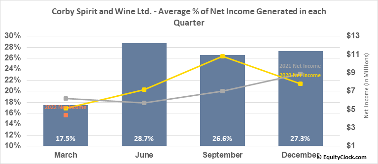 Corby Spirit and Wine Ltd. (TSE:CSW/A.TO) Net Income Seasonality